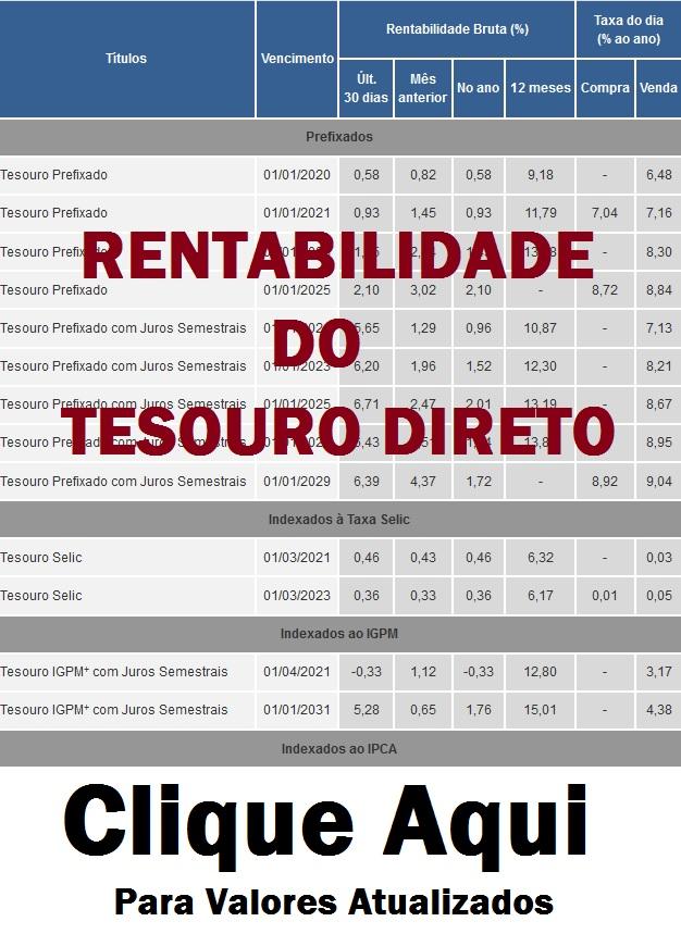 tesouro direto rentabilidade 2019 - 2020