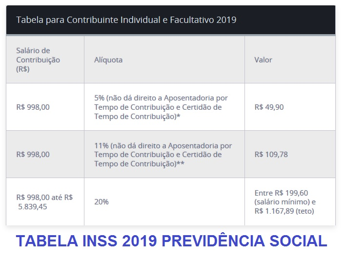 TABELA INSS 2019 DA PREVIDENCIA SOCIAL