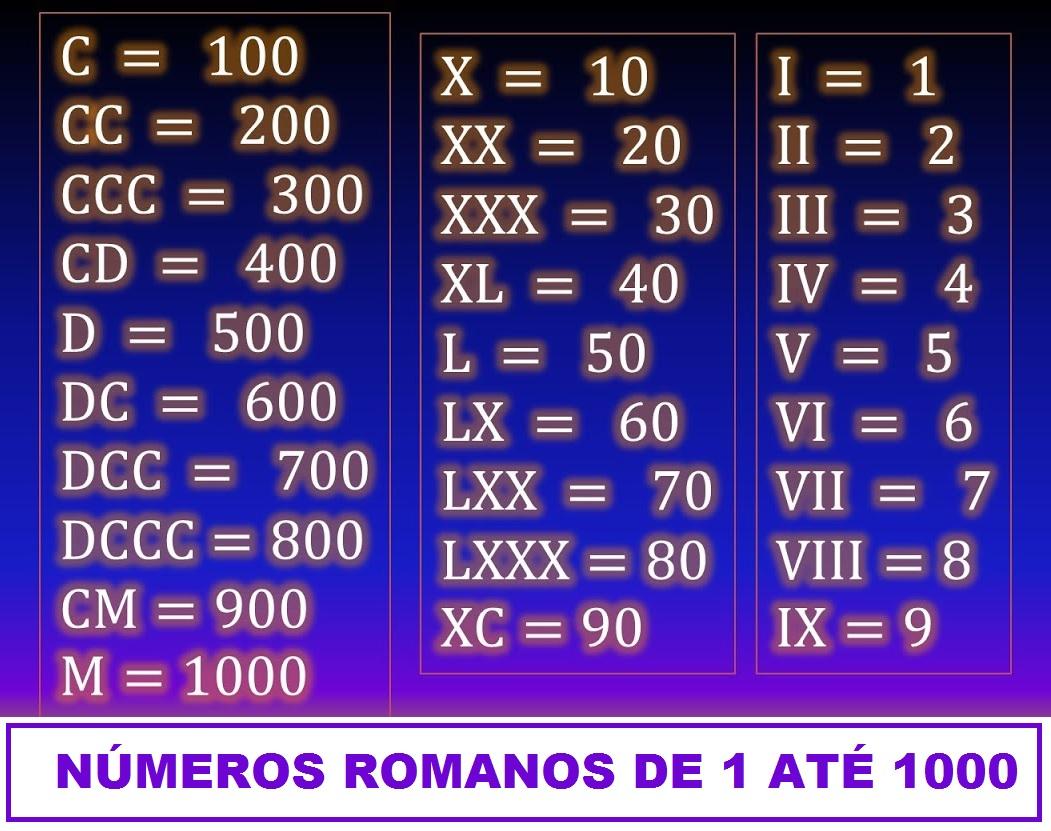 NUMEROS ROMANOS DE 1 A 1000